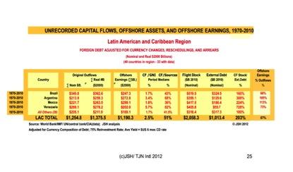 tabela paraísos fiscais