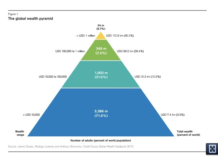 15The Global wealth pyramid