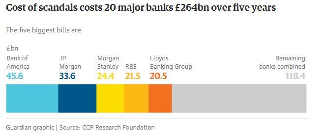 guardian grafico escandalos bancos